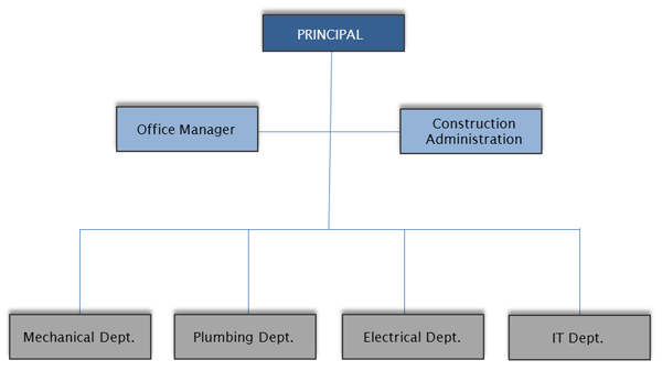 Team Organization | b2E Consulting Engineers